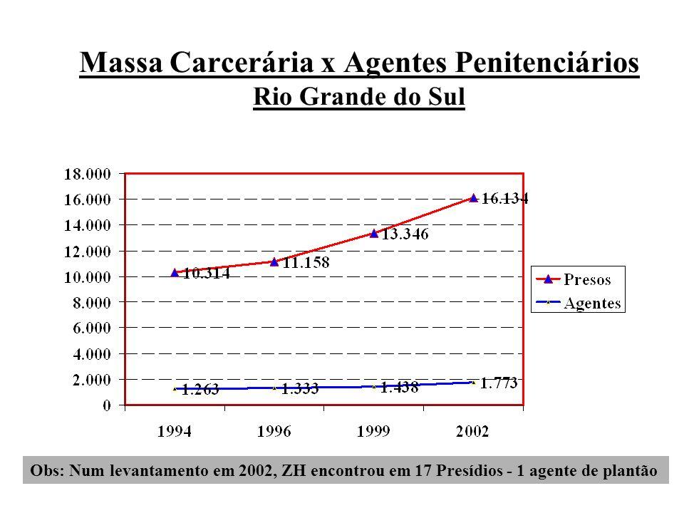 Massa Carcerária x Agentes Penitenciários Rio Grande do Sul Obs: Num levantamento em 2002, ZH encontrou em 17 Presídios - 1 agente de plantão