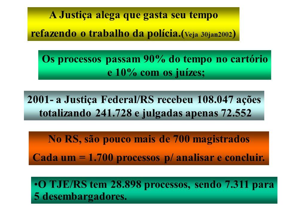 O TJE/RS tem 28.898 processos, sendo 7.311 para 5 desembargadores. A Justiça alega que gasta seu tempo refazendo o trabalho da polícia.( Veja 30jan200