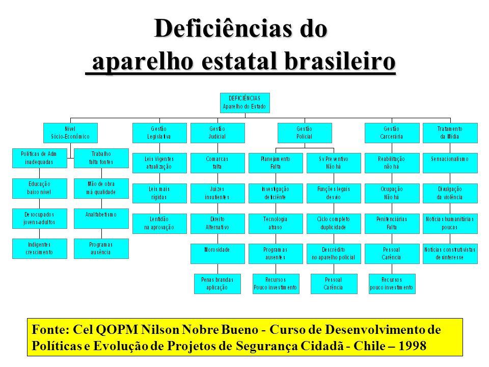 Deficiências do aparelho estatal brasileiro Fonte: Cel QOPM Nilson Nobre Bueno - Curso de Desenvolvimento de Políticas e Evolução de Projetos de Segur