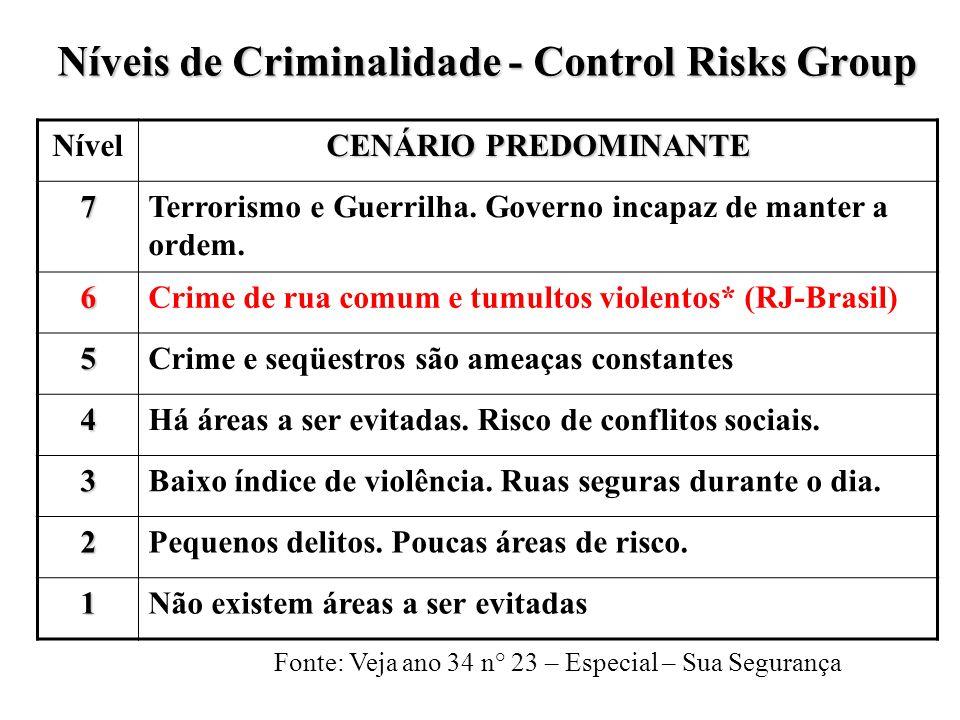 Níveis de Criminalidade - Control Risks Group Nível CENÁRIO PREDOMINANTE 7Terrorismo e Guerrilha. Governo incapaz de manter a ordem. 6Crime de rua com