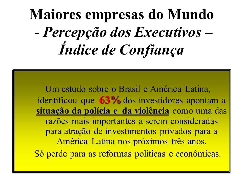Maiores empresas do Mundo - Percepção dos Executivos – Índice de Confiança 63% Um estudo sobre o Brasil e América Latina, identificou que 63% dos inve