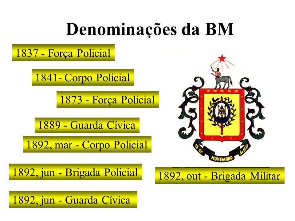 Denominações da BM 1837 - Força Policial 1889 - Guarda Cívica 1892, jun - Brigada Policial 1892, jun - Guarda Cívica 1841- Corpo Policial 1873 - Força