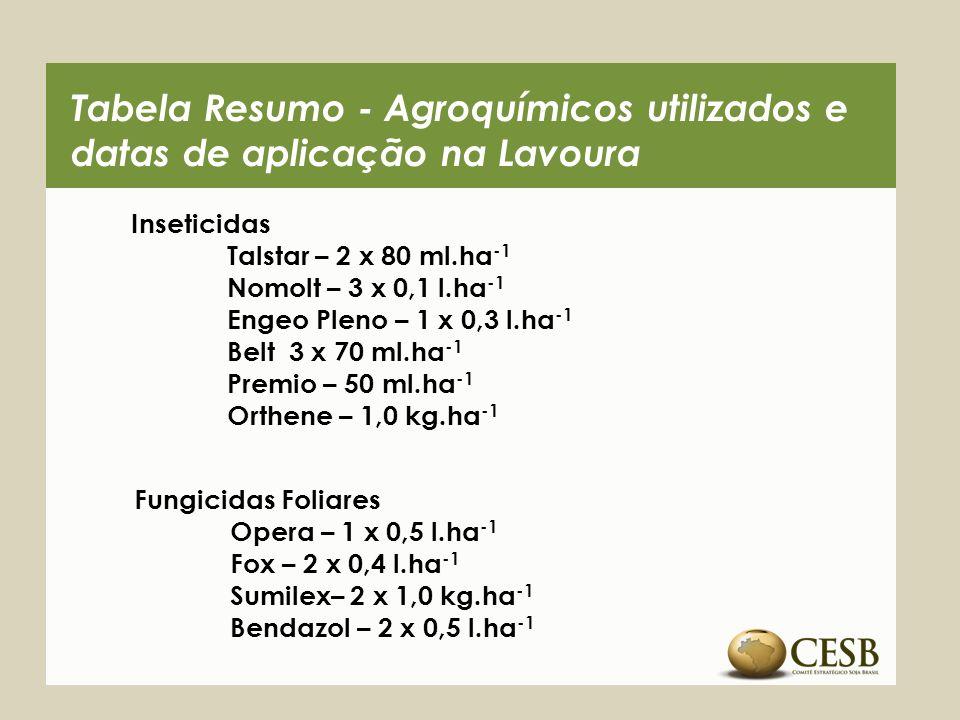 Tabela Resumo - Agroquímicos utilizados e datas de aplicação na Lavoura Inseticidas Talstar – 2 x 80 ml.ha -1 Nomolt – 3 x 0,1 l.ha -1 Engeo Pleno – 1