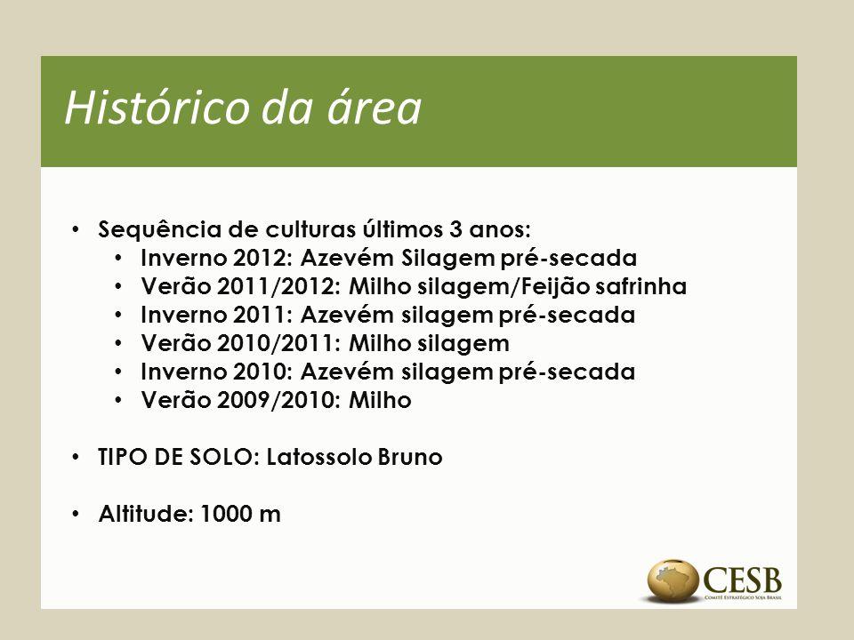 Histórico da área Sequência de culturas últimos 3 anos: Inverno 2012: Azevém Silagem pré-secada Verão 2011/2012: Milho silagem/Feijão safrinha Inverno