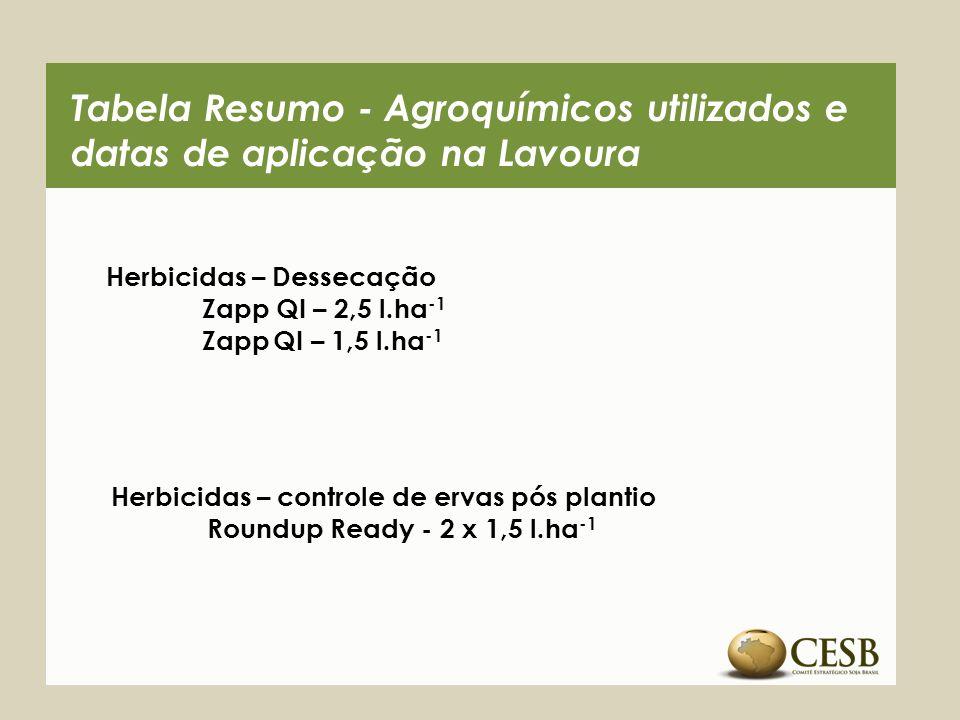 Tabela Resumo - Agroquímicos utilizados e datas de aplicação na Lavoura Inseticidas Talstar – 2 x 80 ml.ha -1 Nomolt – 3 x 0,1 l.ha -1 Engeo Pleno – 1 x 0,3 l.ha -1 Belt 3 x 70 ml.ha -1 Premio – 50 ml.ha -1 Orthene – 1,0 kg.ha -1 Fungicidas Foliares Opera – 1 x 0,5 l.ha -1 Fox – 2 x 0,4 l.ha -1 Sumilex– 2 x 1,0 kg.ha -1 Bendazol – 2 x 0,5 l.ha -1