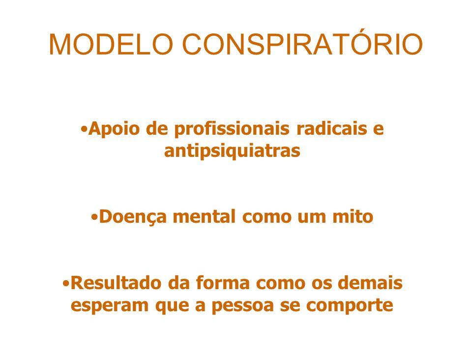 MODELO CONSPIRATÓRIO Apoio de profissionais radicais e antipsiquiatras Doença mental como um mito Resultado da forma como os demais esperam que a pessoa se comporte