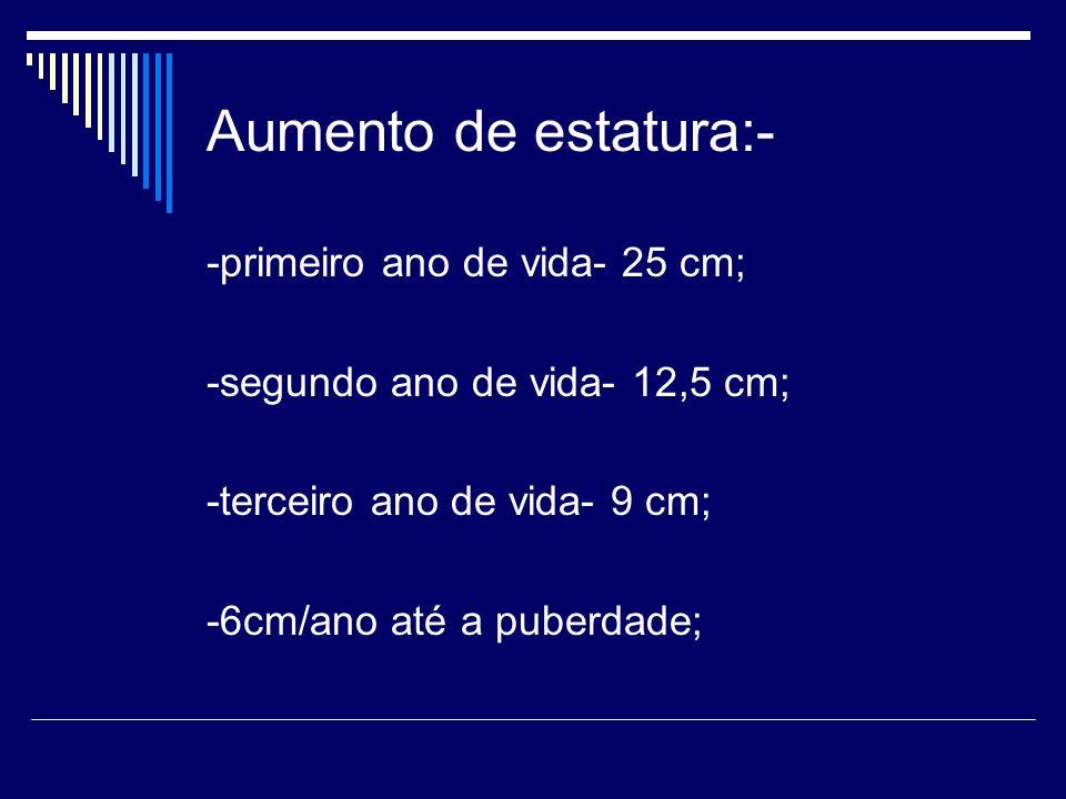 Aumento de estatura:- -primeiro ano de vida- 25 cm; -segundo ano de vida- 12,5 cm; -terceiro ano de vida- 9 cm; -6cm/ano até a puberdade;