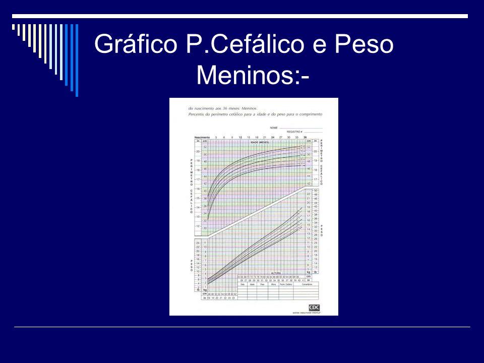 Gráfico P.Cefálico e Peso Meninos:-