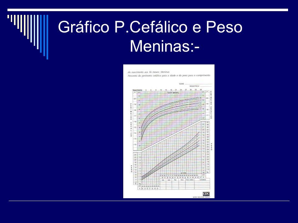 Gráfico P.Cefálico e Peso Meninas:-