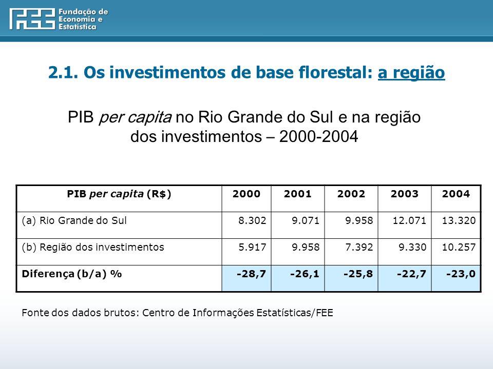 Fonte dos dados brutos: Centro de Informações Estatísticas/FEE PIB per capita (R$)20002001200220032004 (a) Rio Grande do Sul8.3029.0719.95812.07113.320 (b) Região dos investimentos5.9179.9587.3929.33010.257 Diferença (b/a) %-28,7-26,1-25,8-22,7-23,0 PIB per capita no Rio Grande do Sul e na região dos investimentos – 2000-2004 2.1.