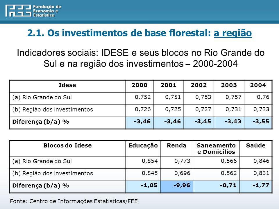 Fonte: Centro de Informações Estatísticas/FEE Indicadores sociais: IDESE e seus blocos no Rio Grande do Sul e na região dos investimentos – 2000-2004 Idese20002001200220032004 (a) Rio Grande do Sul0,7520,7510,7530,7570,76 (b) Região dos investimentos0,7260,7250,7270,7310,733 Diferença (b/a) %-3,46 -3,45-3,43-3,55 Blocos do IdeseEducaçãoRendaSaneamento e Domicílios Saúde (a) Rio Grande do Sul0,8540,7730,5660,846 (b) Região dos investimentos0,8450,6960,5620,831 Diferença (b/a) %-1,05-9,96-0,71-1,77 2.1.