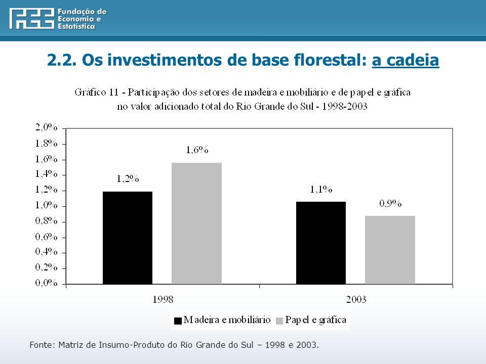 Fonte: Matriz de Insumo-Produto do Rio Grande do Sul – 1998 e 2003.