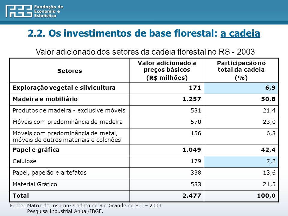 Fonte: Matriz de Insumo-Produto do Rio Grande do Sul – 2003.