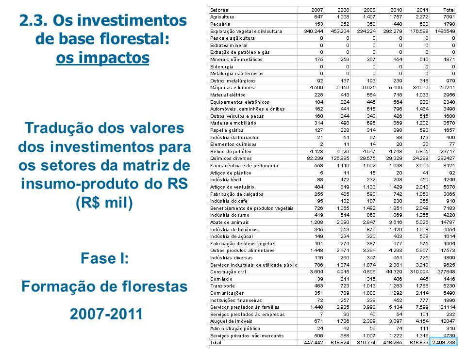 Tradução dos valores dos investimentos para os setores da matriz de insumo-produto do RS (R$ mil) Fase I: Formação de florestas 2007-2011 2.3.