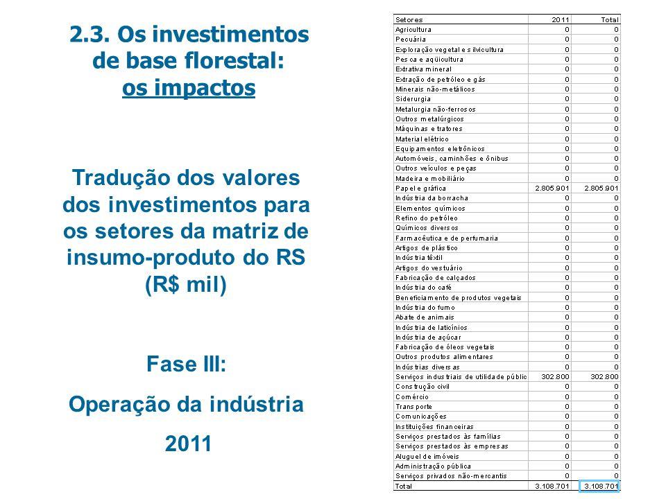 Tradução dos valores dos investimentos para os setores da matriz de insumo-produto do RS (R$ mil) Fase III: Operação da indústria 2011 2.3.