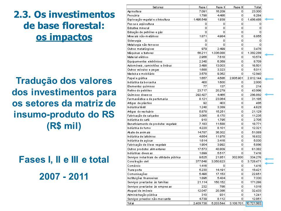 Tradução dos valores dos investimentos para os setores da matriz de insumo-produto do RS (R$ mil) Fases I, II e III e total 2007 - 2011 2.3.