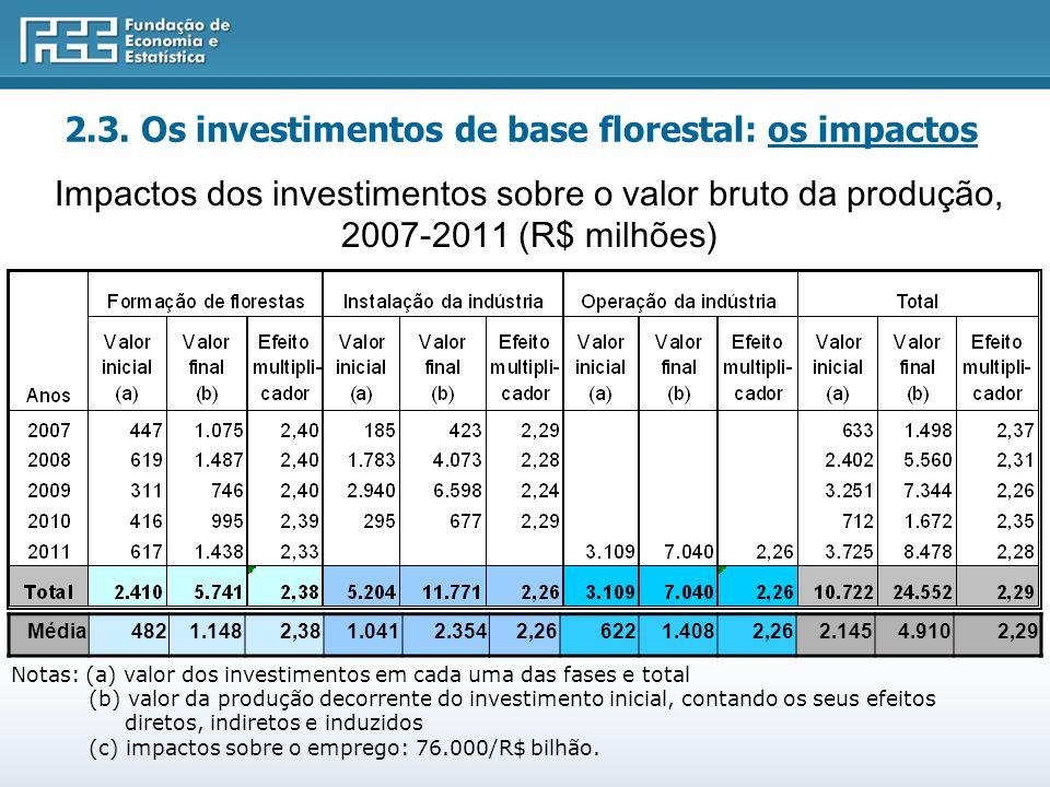 Impactos dos investimentos sobre o valor bruto da produção, 2007-2011 (R$ milhões) Notas: (a) valor dos investimentos em cada uma das fases e total (b) valor da produção decorrente do investimento inicial, contando os seus efeitos diretos, indiretos e induzidos (c) impactos sobre o emprego: 76.000/R$ bilhão.