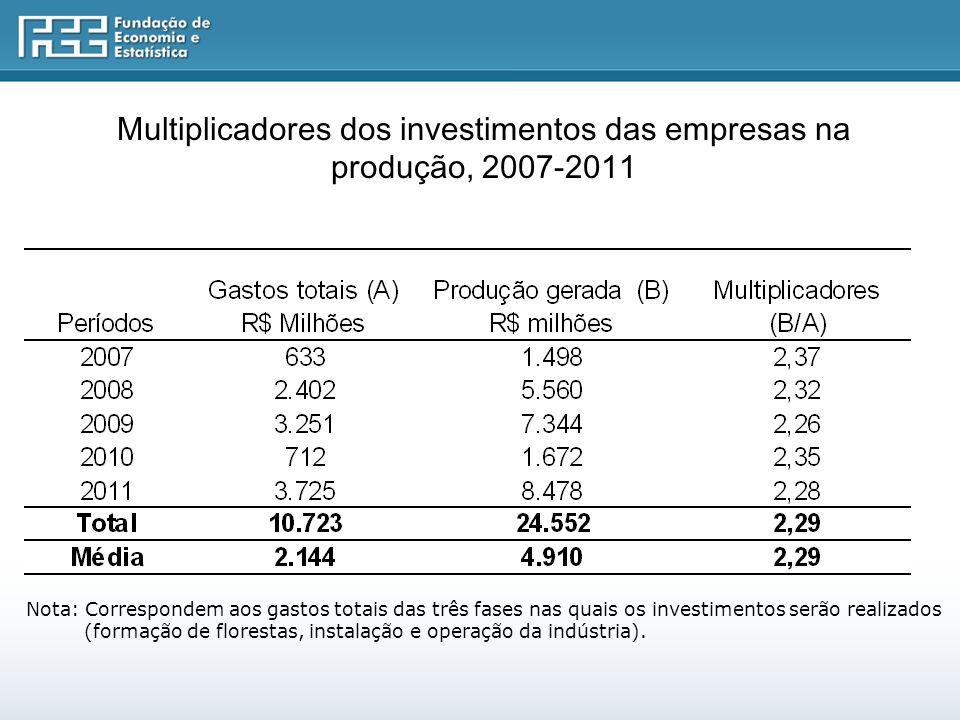 Multiplicadores dos investimentos das empresas na produção, 2007-2011 Nota: Correspondem aos gastos totais das três fases nas quais os investimentos serão realizados (formação de florestas, instalação e operação da indústria).