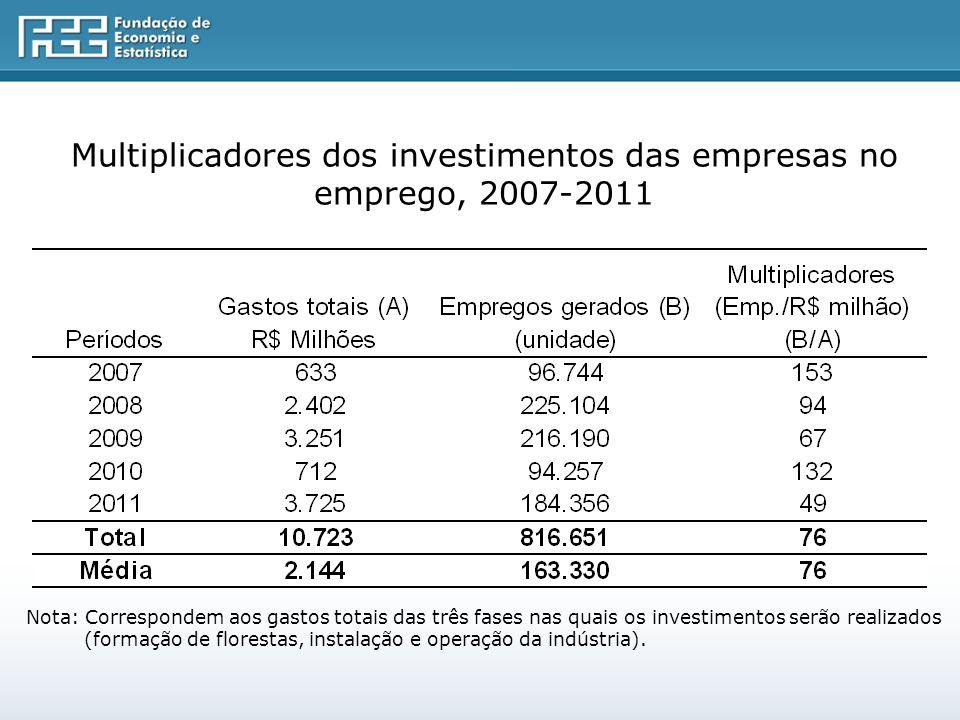 Multiplicadores dos investimentos das empresas no emprego, 2007-2011 Nota: Correspondem aos gastos totais das três fases nas quais os investimentos serão realizados (formação de florestas, instalação e operação da indústria).