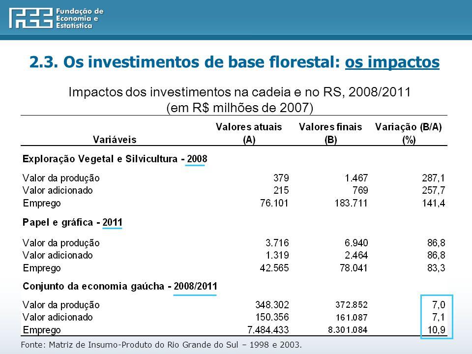 Impactos dos investimentos na cadeia e no RS, 2008/2011 (em R$ milhões de 2007) Fonte: Matriz de Insumo-Produto do Rio Grande do Sul – 1998 e 2003.