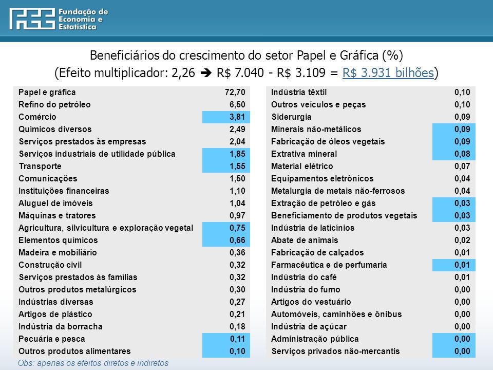 Beneficiários do crescimento do setor Papel e Gráfica (%) (Efeito multiplicador: 2,26 R$ 7.040 - R$ 3.109 = R$ 3.931 bilhões) Papel e gráfica72,70 Refino do petróleo6,50 Comércio3,81 Químicos diversos2,49 Serviços prestados às empresas2,04 Serviços industriais de utilidade pública1,85 Transporte1,55 Comunicações1,50 Instituições financeiras1,10 Aluguel de imóveis1,04 Máquinas e tratores0,97 Agricultura, silvicultura e exploração vegetal0,75 Elementos químicos0,66 Madeira e mobiliário0,36 Construção civil0,32 Serviços prestados às famílias0,32 Outros produtos metalúrgicos0,30 Indústrias diversas0,27 Artigos de plástico0,21 Indústria da borracha0,18 Pecuária e pesca0,11 Outros produtos alimentares0,10 Indústria têxtil0,10 Outros veículos e peças0,10 Siderurgia0,09 Minerais não-metálicos0,09 Fabricação de óleos vegetais0,09 Extrativa mineral0,08 Material elétrico0,07 Equipamentos eletrônicos0,04 Metalurgia de metais não-ferrosos0,04 Extração de petróleo e gás0,03 Beneficiamento de produtos vegetais0,03 Indústria de laticínios0,03 Abate de animais0,02 Fabricação de calçados0,01 Farmacêutica e de perfumaria0,01 Indústria do café0,01 Indústria do fumo0,00 Artigos do vestuário0,00 Automóveis, caminhões e ônibus0,00 Indústria de açúcar0,00 Administração pública0,00 Serviços privados não-mercantis0,00 Obs: apenas os efeitos diretos e indiretos