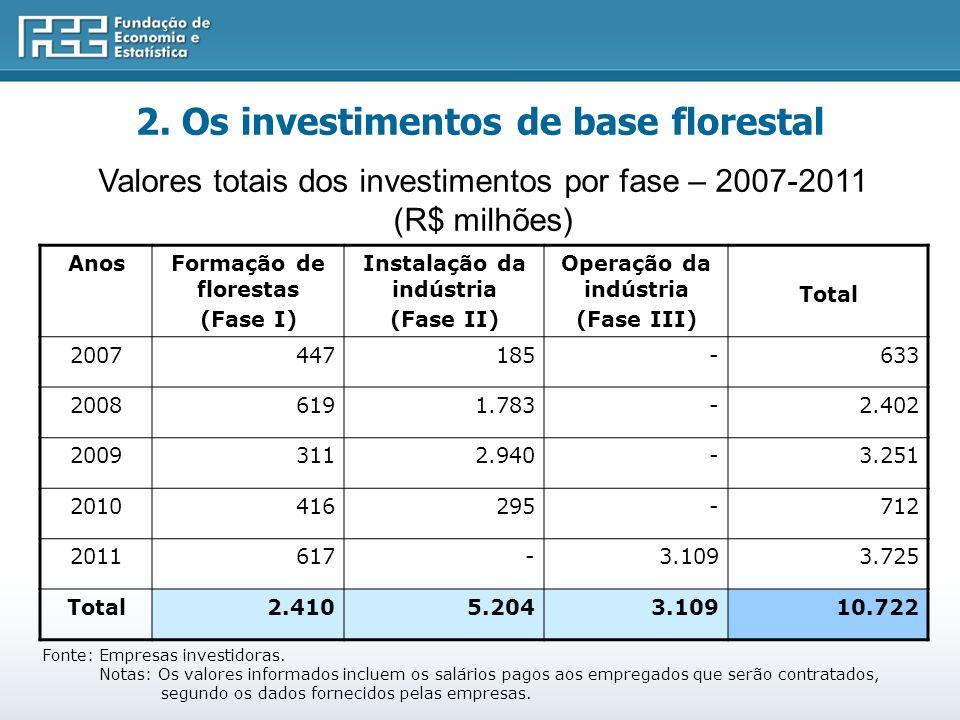 AnosFormação de florestas (Fase I) Instalação da indústria (Fase II) Operação da indústria (Fase III) Total 2007447185-633 20086191.783-2.402 20093112.940-3.251 2010416295-712 2011617-3.1093.725 Total2.4105.2043.10910.722 Valores totais dos investimentos por fase – 2007-2011 (R$ milhões) Fonte: Empresas investidoras.
