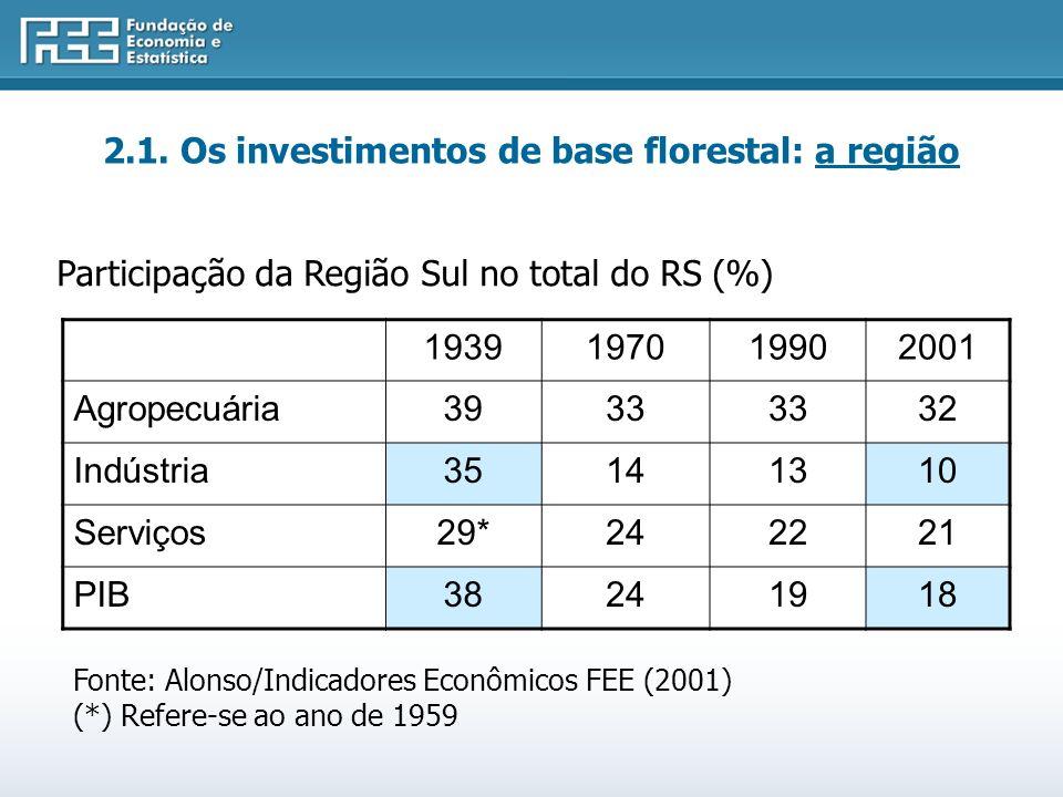 Participação da Região Sul no total do RS (%) 1939197019902001 Agropecuária3933 32 Indústria35141310 Serviços29*242221 PIB38241918 Fonte: Alonso/Indicadores Econômicos FEE (2001) (*) Refere-se ao ano de 1959 2.1.