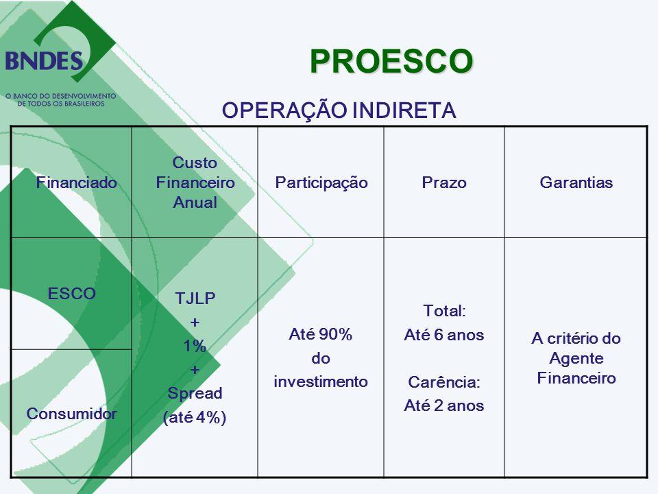 Financiado Custo Financeiro Anual ParticipaçãoPrazoGarantias ESCO TJLP + 1% + Spread (até 4%) Até 90% do investimento Total: Até 6 anos Carência: Até