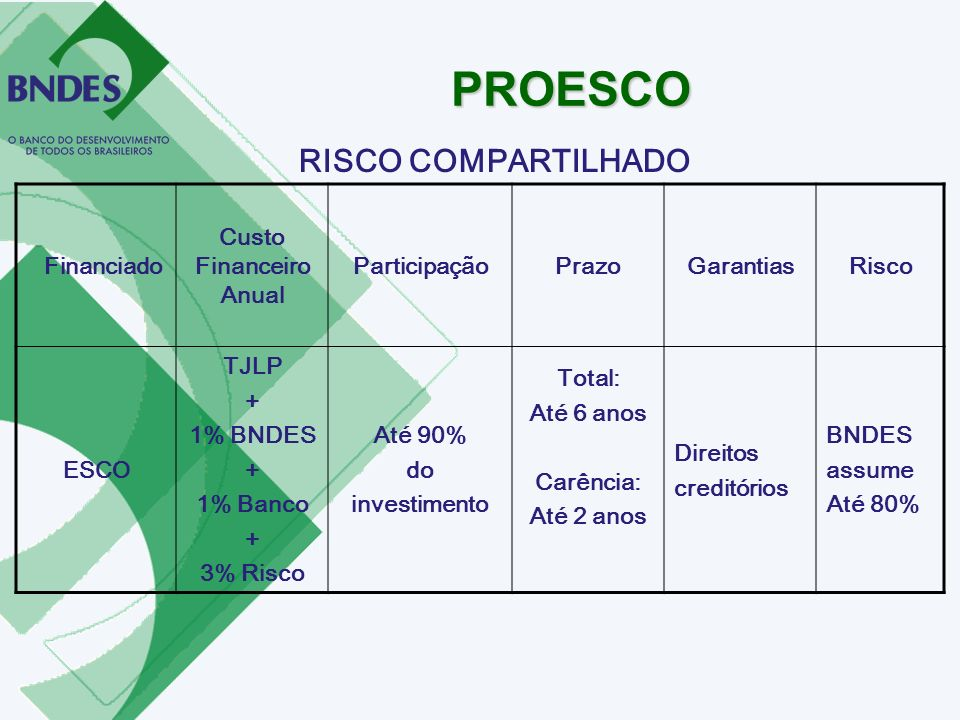 Financiado Custo Financeiro Anual ParticipaçãoPrazoGarantiasRisco ESCO TJLP + 1% BNDES + 1% Banco + 3% Risco Até 90% do investimento Total: Até 6 anos
