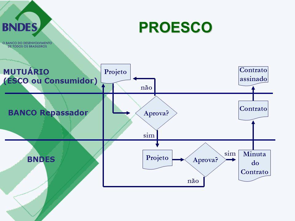 Projeto MUTUÁRIO (ESCO ou Consumidor) BANCO Repassador Aprova? não BNDES sim Projeto Aprova? não sim Minuta do Contrato assinado PROESCO