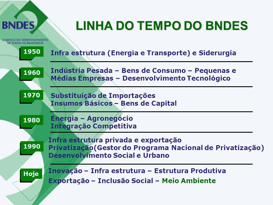 1950 1960 1970 1980 1990 Hoje Inovação – Infra estrutura – Estrutura Produtiva Exportação – Inclusão Social – Meio Ambiente Infra estrutura (Energia e