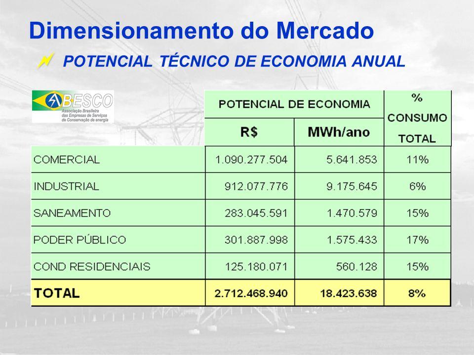 Dimensionamento do Mercado POTENCIAL TÉCNICO DE ECONOMIA ANUAL