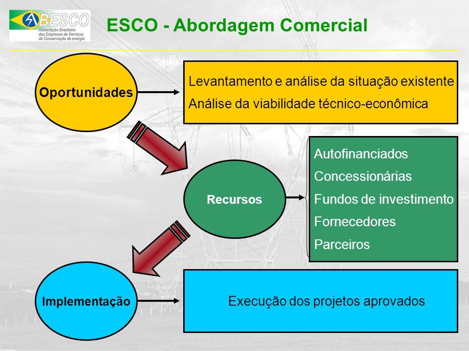 Oportunidades Levantamento e análise da situação existente Análise da viabilidade técnico-econômica Recursos Autofinanciados Concessionárias Fundos de