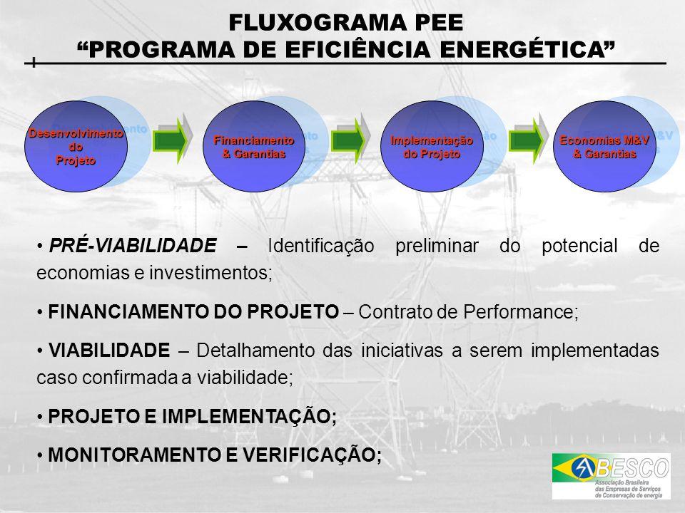 FLUXOGRAMA PEE PROGRAMA DE EFICIÊNCIA ENERGÉTICA DesenvolvimentodoProjetoDesenvolvimentodoProjetoFinanciamento & Garantias Financiamento Implementação