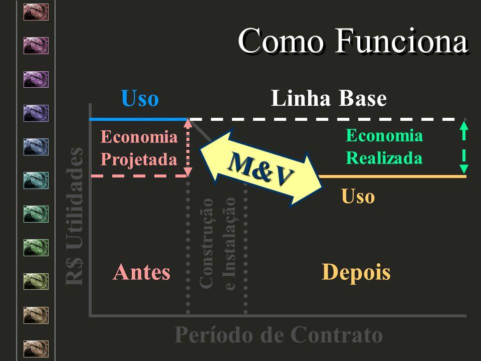 Linha Base Construção e Instalação Uso Antes Economia Projetada Uso Economia Realizada Depois R$ Utilidades Período de Contrato Como Funciona Economia