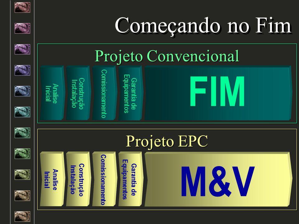 Analise Inicial Analise Inicial Começando no Fim Construção Instalação Comissionamento Garantia de Equipamentos FIM Construção Instalação Comissioname