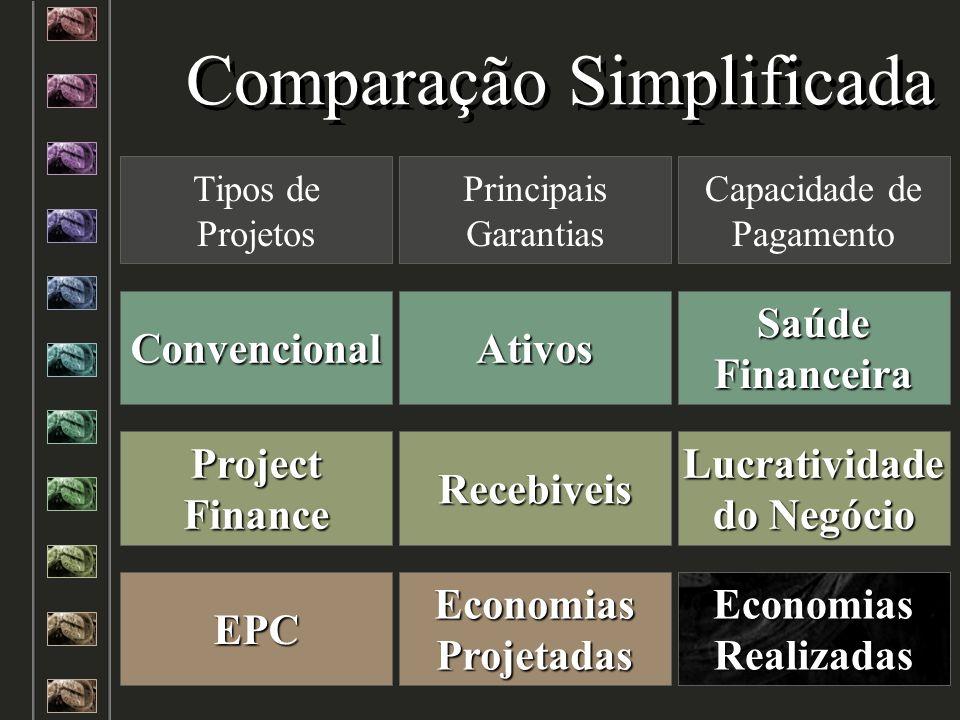 Tipos de Projetos Principais Garantias Capacidade de Pagamento Comparação Simplificada Convencional Project Finance EPC Recebiveis Lucratividade do Ne