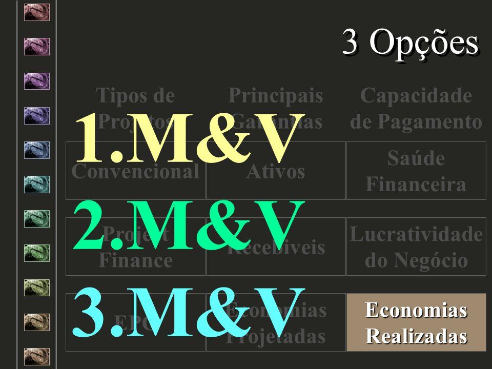 Tipos de Projetos Principais Garantias Capacidade de Pagamento Convencional Project Finance EPC Recebiveis Lucratividade do Negócio Ativos Saúde Finan