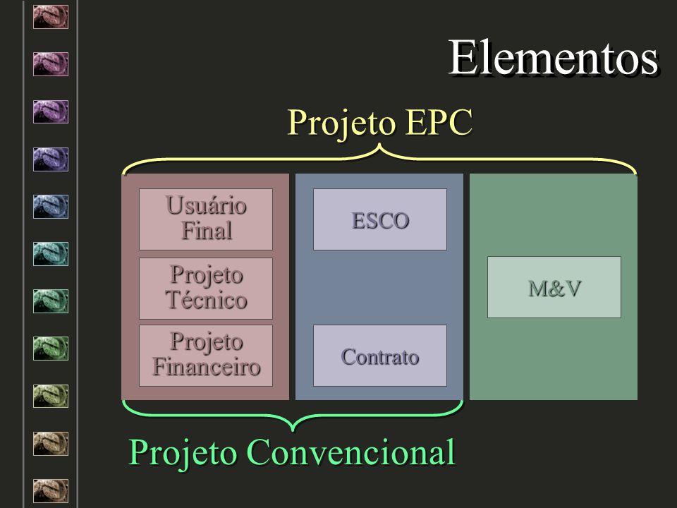 Cliente Elementos Usuário Final Projeto Técnico Projeto Financeiro M&V Projeto Convencional Projeto EPC Empresa de Engenharia ESCO Contrato