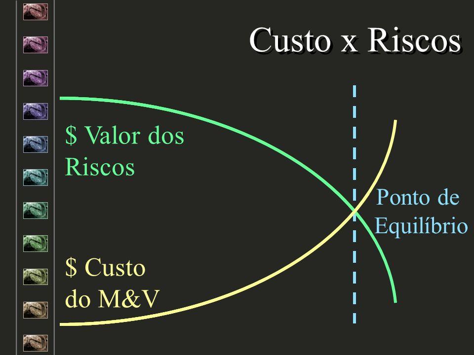 Ponto de Equilíbrio Custo x Riscos $ Valor dos Riscos $ Custo do M&V