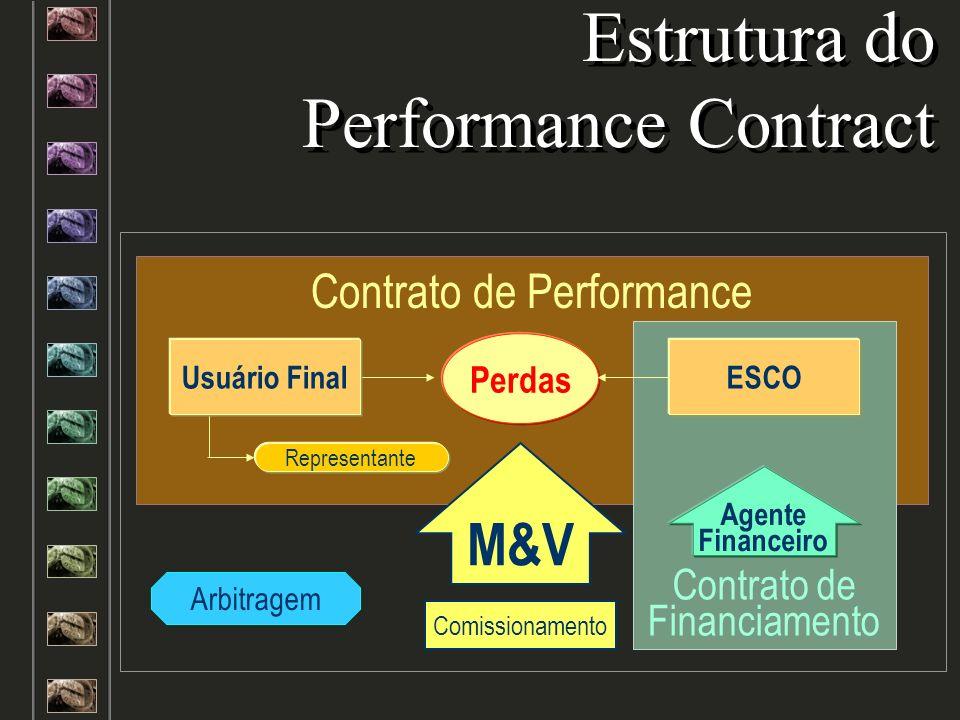 Avaliar Além Também Usuário Final Projeto Convencional Projeto EPC Projeto EPC Saúde FinanceiraSaúde Financeira Perspectiva MercadoPerspectiva Mercado Relacionamento com a ESCORelacionamento com a ESCO Preparo para entrar em um EPC Preparo para entrar em um EPC
