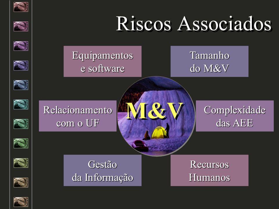Riscos Associados Complexidade das AEE Relacionamento com o UF Tamanho do M&V Equipamentos e software Gestão da Informação RecursosHumanos M&V