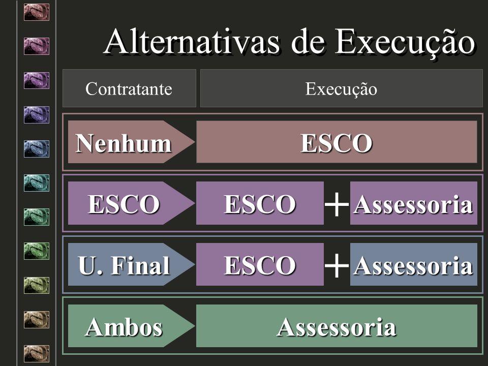 Alternativas de Execução ContratanteExecução ESCO Ambos Nenhum U. Final ESCO + ESCO ESCO Assessoria Assessoria Assessoria +