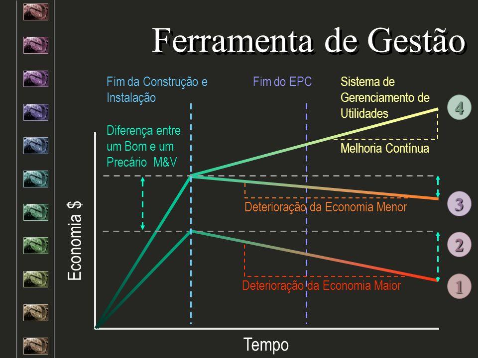Fim do EPC Ferramenta de Gestão Economia $ Tempo Diferença entre um Bom e um Precário M&V Deterioração da Economia Maior Deterioração da Economia Meno