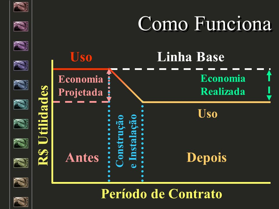 Linha Base Construção e Instalação Como Funciona Antes Economia Projetada Uso Economia Realizada Depois Uso R$ Utilidades Período de Contrato