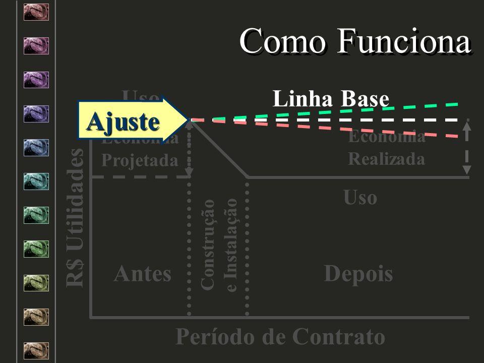 Linha Base Construção e Instalação Uso Antes Economia Projetada Uso Economia Realizada Depois R$ Utilidades Período de Contrato Como Funciona Linha Ba