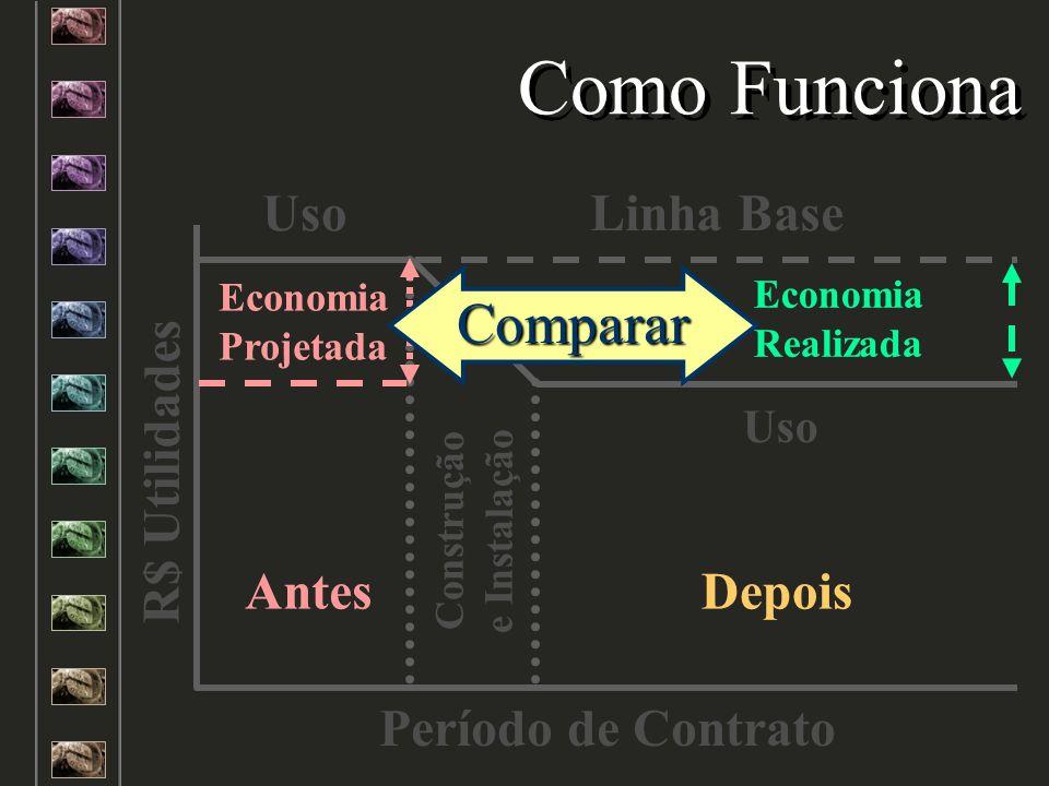 Construção e Instalação Uso Antes Economia Projetada Uso Economia Realizada Depois R$ Utilidades Período de Contrato Como Funciona Porém! Antes Econom