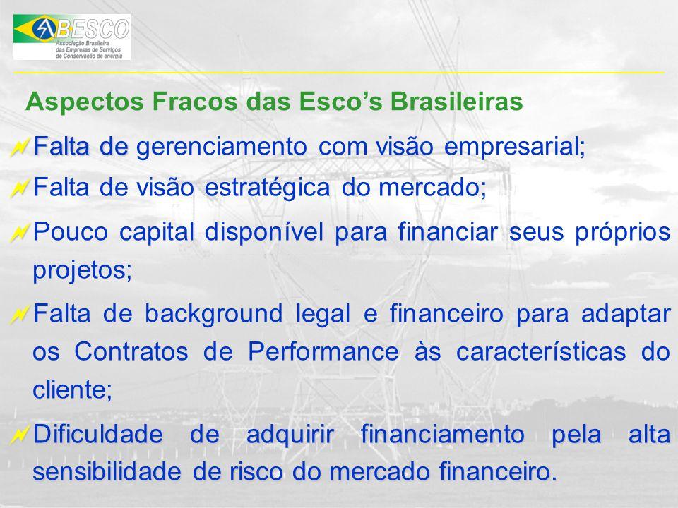 Aspectos Fracos das Escos Brasileiras Falta de Falta de gerenciamento com visão empresarial; Falta de visão estratégica do mercado; Pouco capital disp