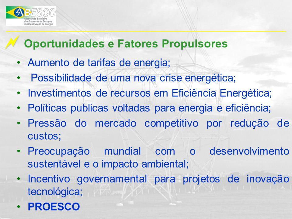 Oportunidades e Fatores Propulsores Aumento de tarifas de energia; Possibilidade de uma nova crise energética; Investimentos de recursos em Eficiência