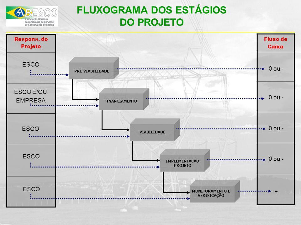 PRÉ-VIABILIDADE FINANCIAMENTO VIABILIDADE IMPLEMENTAÇÃO PROJETO MONITORAMENTO E VERIFICAÇÃO Respons. do Projeto Fluxo de Caixa ESCO 0 ou - + FLUXOGRAM